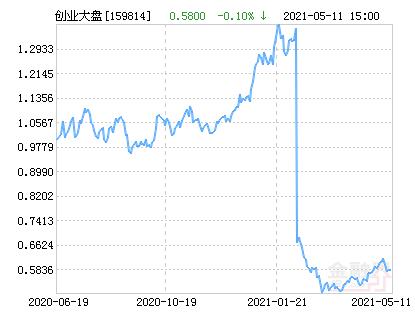 西部利得创业板大盘ETF净值上涨1.38% 请保持关注