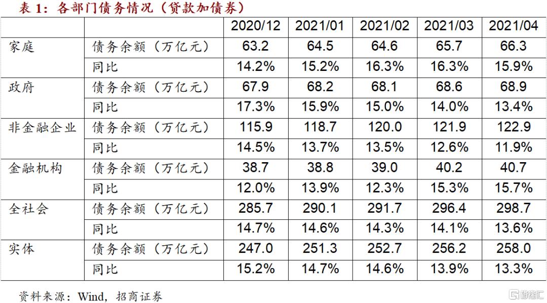 4月金融数据综述:非金融企业中长期贷款余额增速基本见顶