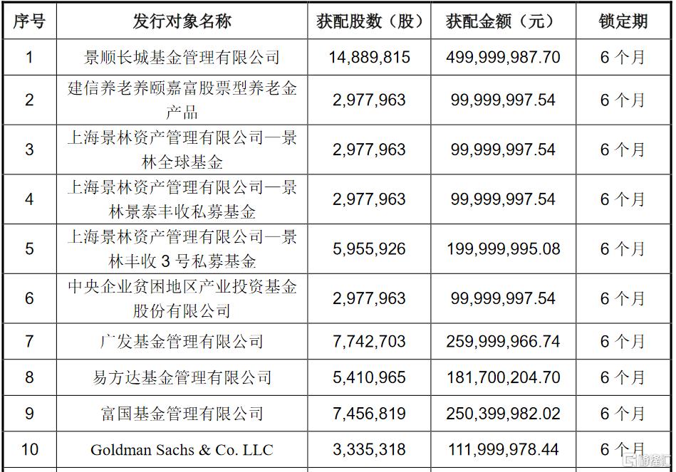 涪陵榨菜(002507.SZ)披露定增结果:景顺长城、景林资产、易方达及富国基金等均参投