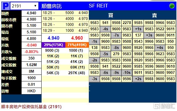 新股暗盘 | 顺丰房托(2191.HK)暗盘段收跌0.8%