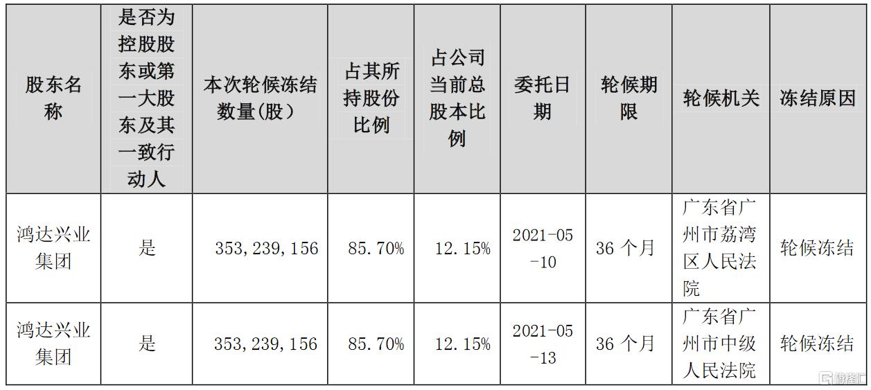 鸿达兴业(002002.SZ):控股股东所持公司部分股份被轮候冻结