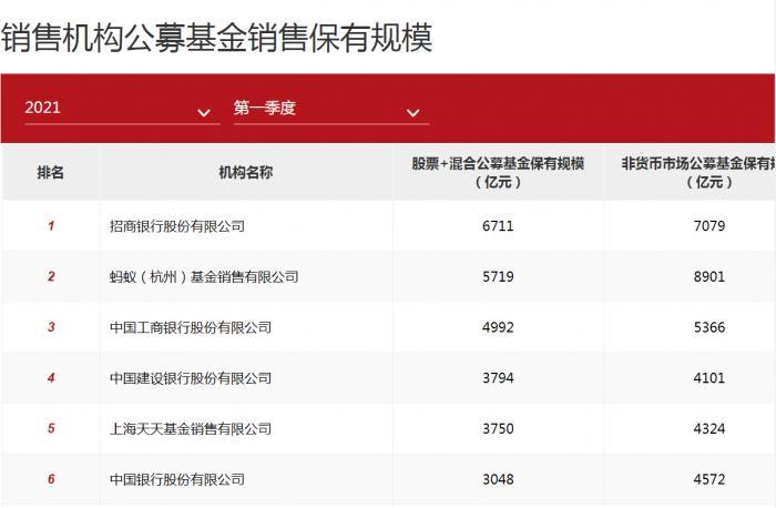 基金代销百强:中国人寿成唯一上榜险企 第三方机构正在崛起