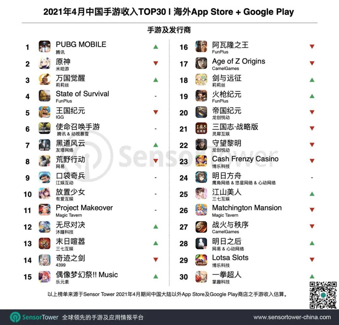 4月成功出海的中国手游TOP30:《万国觉醒》海外吸金16亿美元,末日题材再添大作《The Walking Dead》