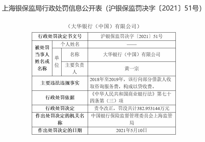 向部分借款人收取咨询服务费 大华银行被罚近383万