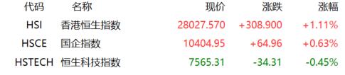 港股收评:恒指反弹逾1%,大金融爆发,顺周期继续大跌