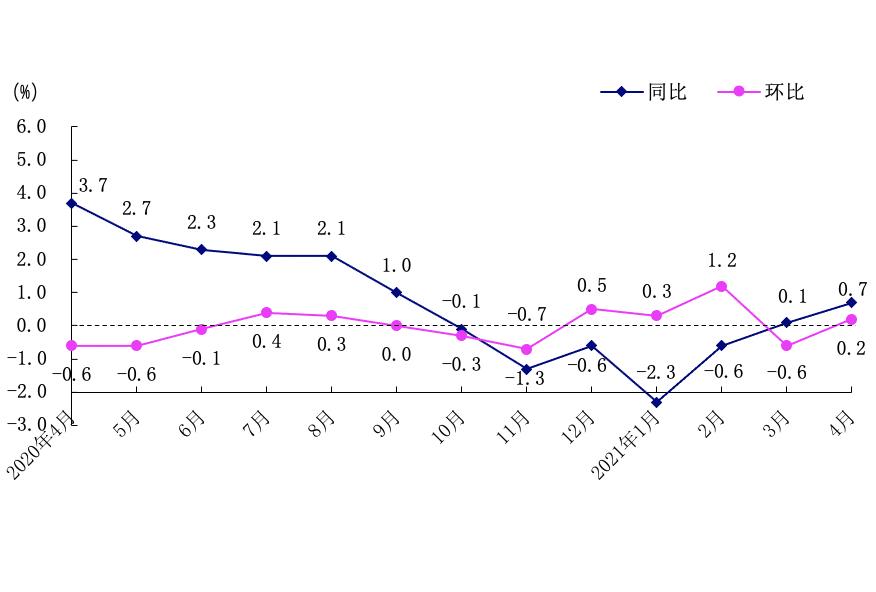 猪肉价格环比下降9.1%!4月深圳CPI同比上涨0.7%