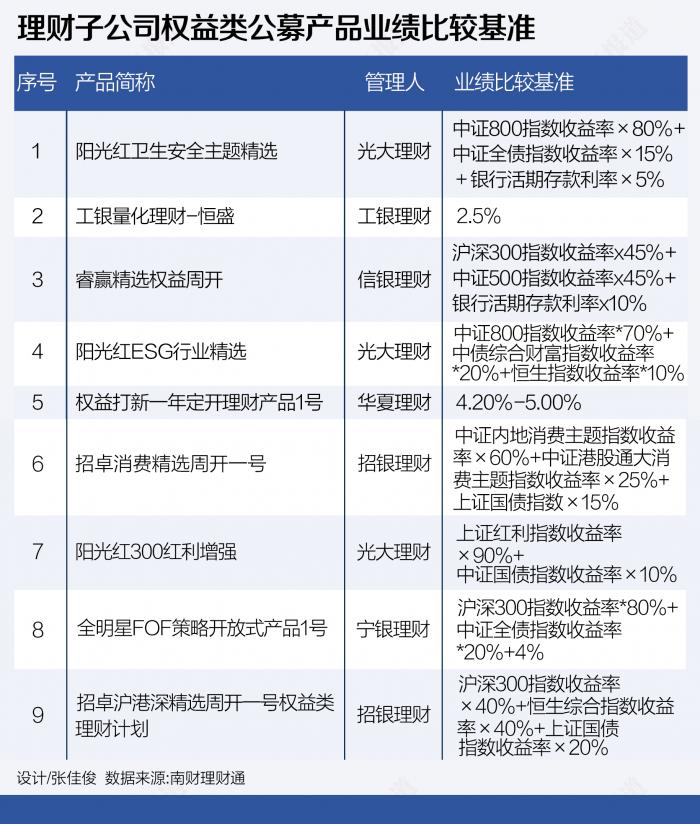 "FOF策略成银行理财""香饽饽""  警惕业绩基准与跟踪指数不符丨机警理财日报(5月14日)"