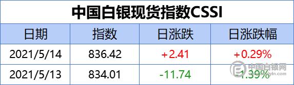 中国白银现货指数CSSI走势日报(2021-5-14)