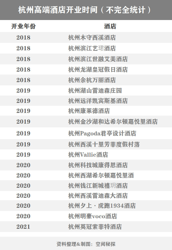 杭州五星酒店第三波高潮来了