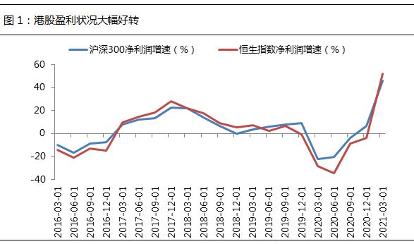 中报业绩预期趋好,港股或将迎来价值修复?