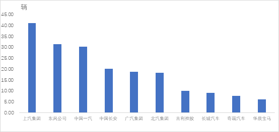 中汽协公布4月汽车销量排名,上汽、东风、一汽位居前三