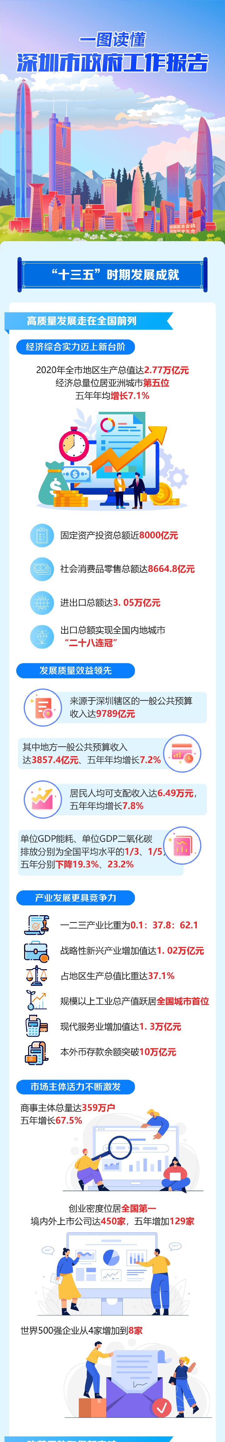一图读懂深圳市政府工作报告