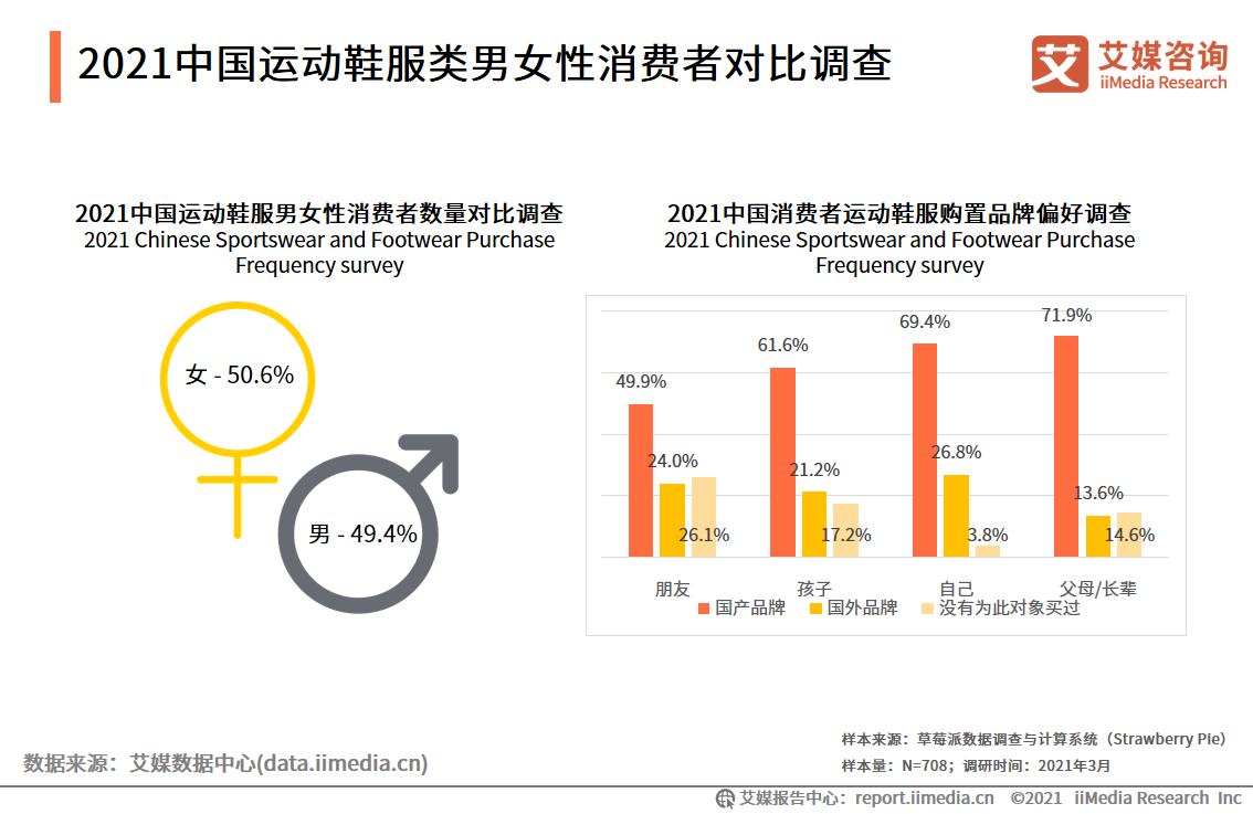 运动鞋服行业数据分析:2021年中国71.9%消费者为父母购买过国牌运动鞋