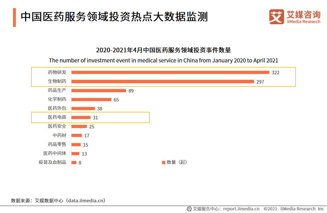 医药行业数据分析:截至2021年4月中国药物研发领域投资数量达322起