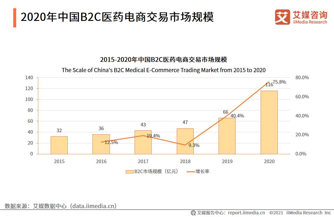 医药电商行业数据分析:2020年中国B2C医药电商市场规模达116亿元