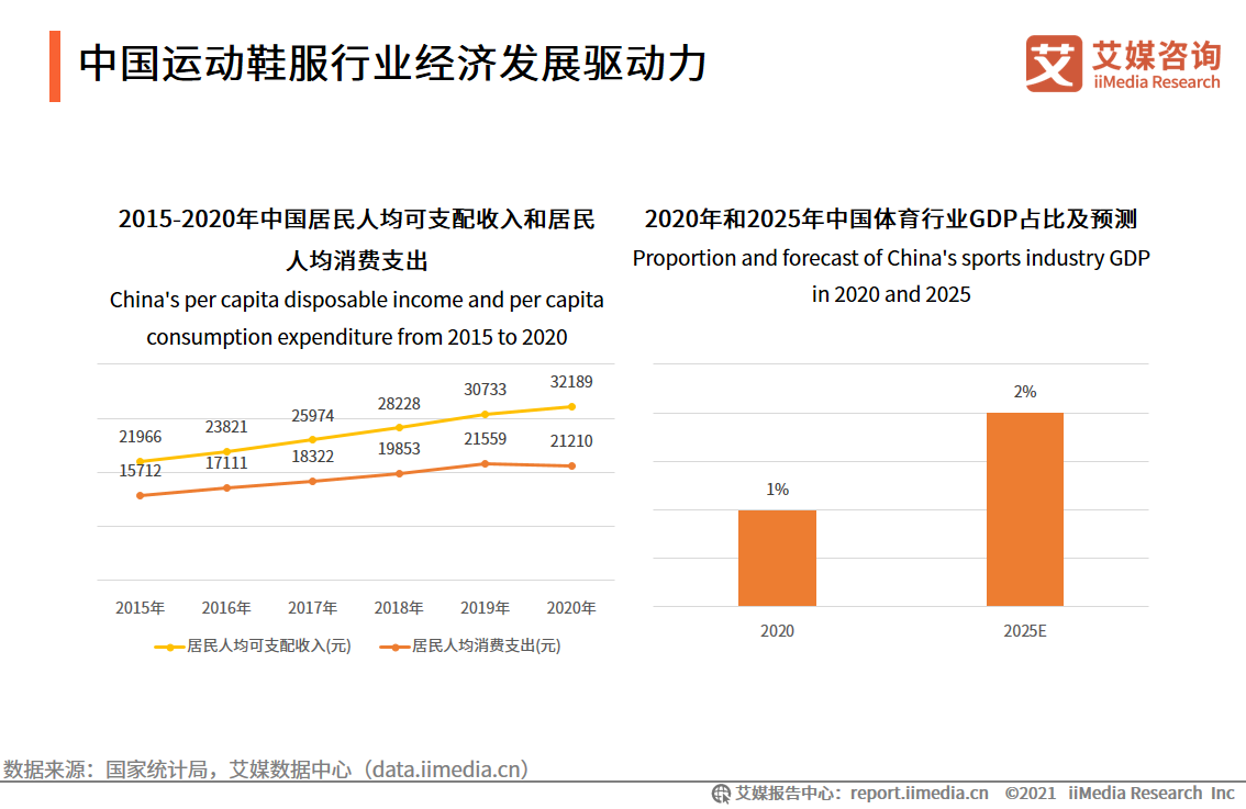 体育行业数据分析:2025年中国体育行业GDP占比将达2%