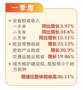 【新数据 新看点】经济稳定向好 税收平稳较快增长