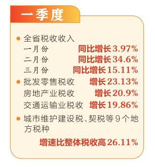 一季度山西经济稳定向好 税收平稳较快增长
