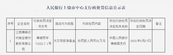 江西横峰农商银行被罚21万元:欠交存款准备金