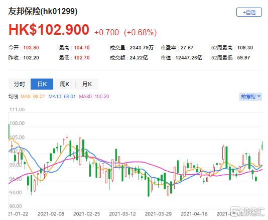 大行评级 | 瑞信:维持友邦保险(1299.HK)跑赢大市评级 目标价120港元