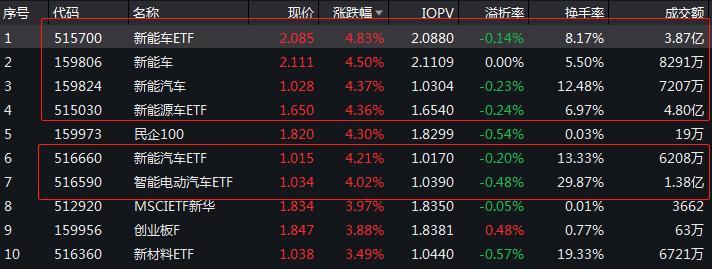 """新能车""""霸榜""""场内ETF 新能车ETF(515700)涨4.83%成交额3.87亿元"""