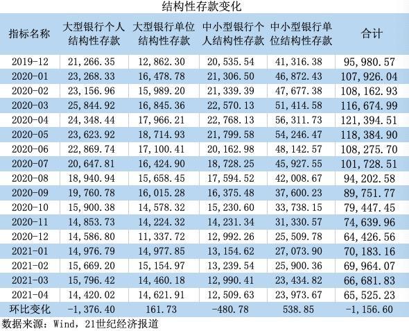 4月结构性存款环比下降1156亿,余额相比峰值几近腰斩