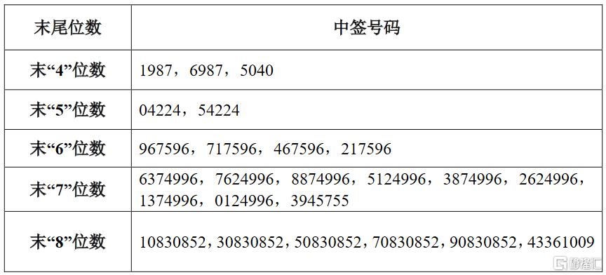 爱慕股份(603511.SH)IPO网上摇号中签结果出炉:中签号共36010个