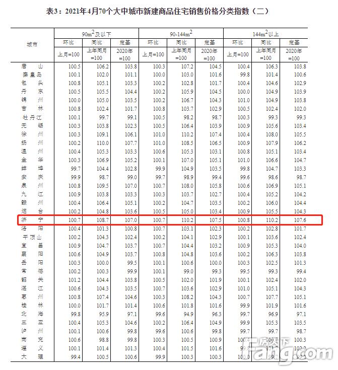 4月济宁新建住宅价格环比上涨0.7% 二手房上涨0.4%