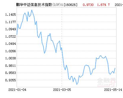 鹏华中证信息技术指数(LOF)A净值上涨1.67% 请保持关注