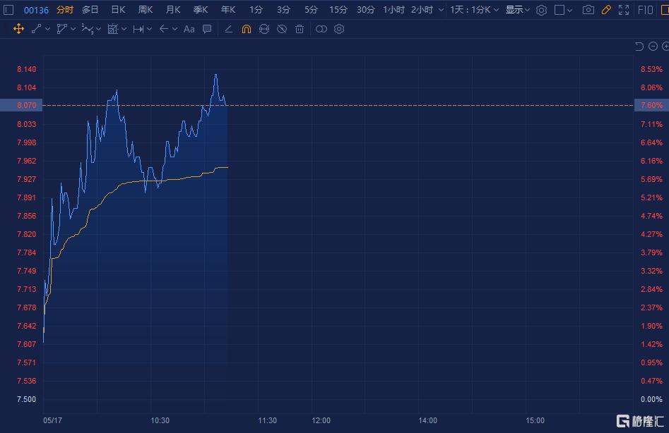 港股异动   恒腾网络(0136.HK)涨近7% 获纳入中国全股票指数且南瓜电影4月付费用户大增