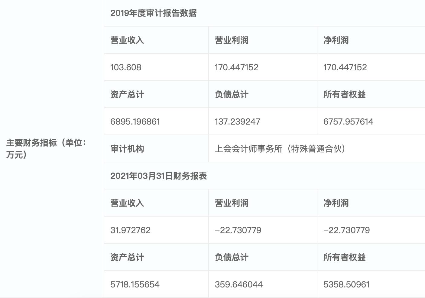 上实发展挂牌转让中天兴业房产100%股权 底价6510.34万元