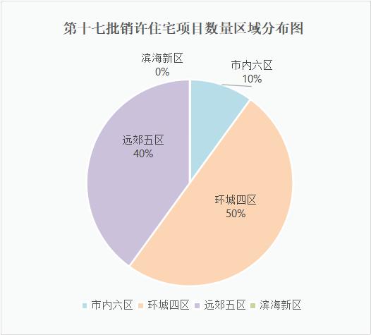 天津第十七批销许下发 20个楼盘补货 涉及住宅面积近19万方!