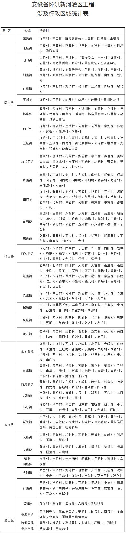 省政府通告!蚌埠这些地方停止新增建设项目和控制人口迁入