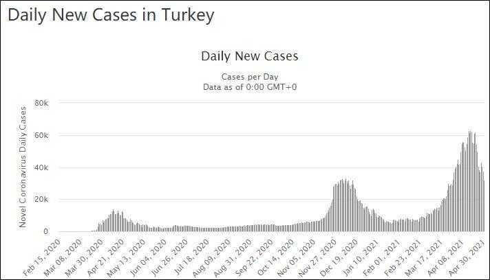 土耳其每日新增确诊病例数图表来源:Worldmeters