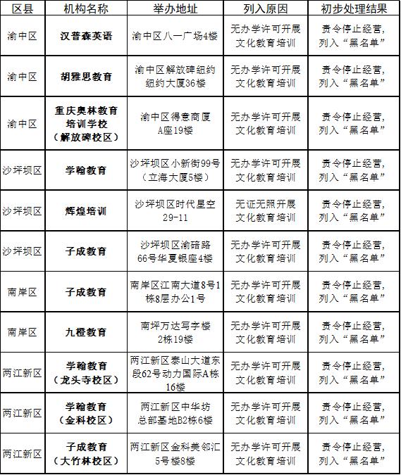 """【整治】重庆这11家校外培训机构被列入""""黑名单"""""""