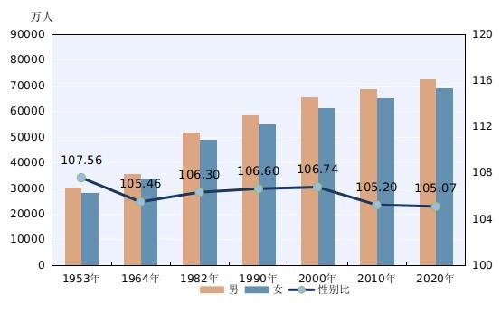 中国人口最新统计_婴儿潮 支撑了中国住房 刚需