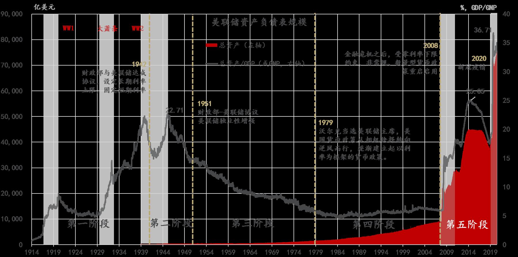 流动性经济学 拆解美联储资产负债表:从诞生到大萧条之后