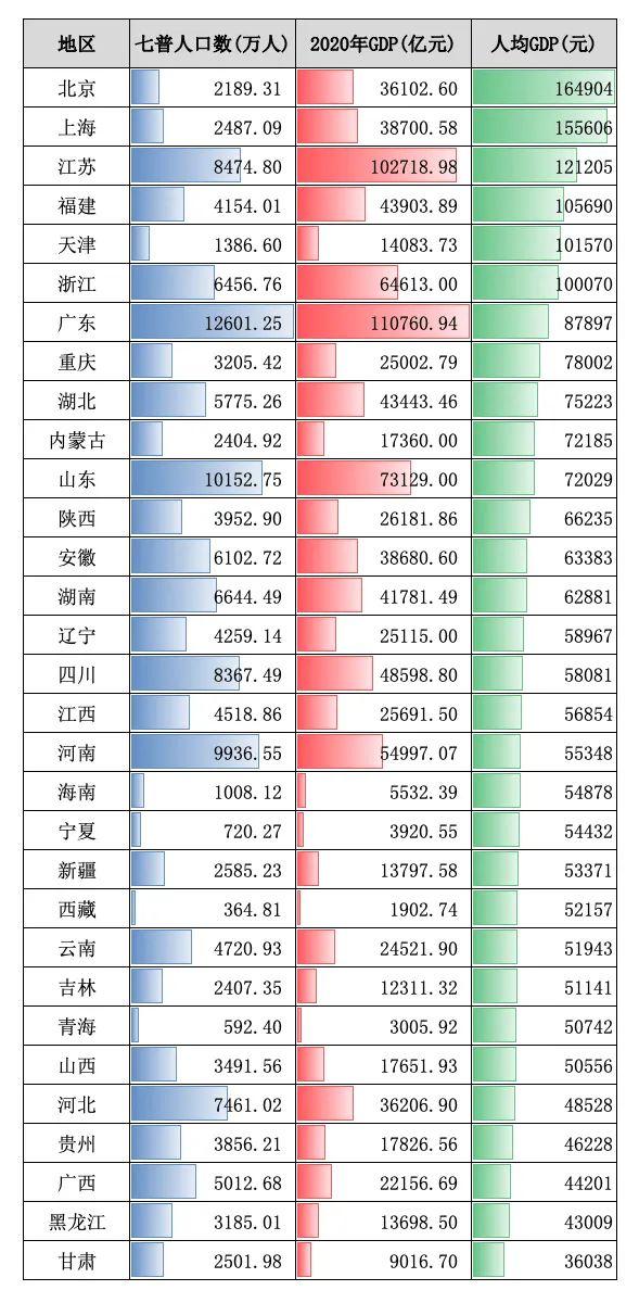 重庆人均gdp_世界人均gdp排名