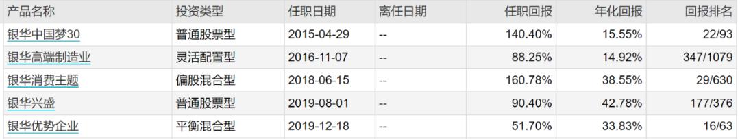 """两年收益249%!被低估的基金经理薄官辉:业绩顶流,苦心练""""剑"""""""