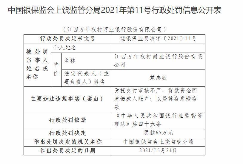 江西万年农商行因以贷转存虚增存款等被罚65万元