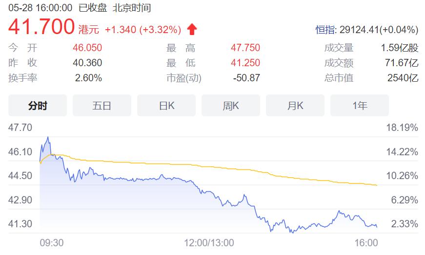 2540亿!刘强东白手起家拿下第4个IPO 张磊赚嗨,4600人财富逆袭
