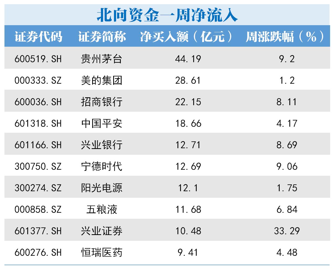 北向资金本周扫货重点曝光 贵州茅台获买入超44亿元