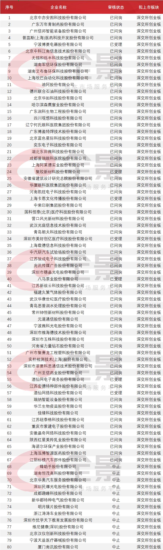 961家排队A股IPO!酒仙网拟冲刺创业板