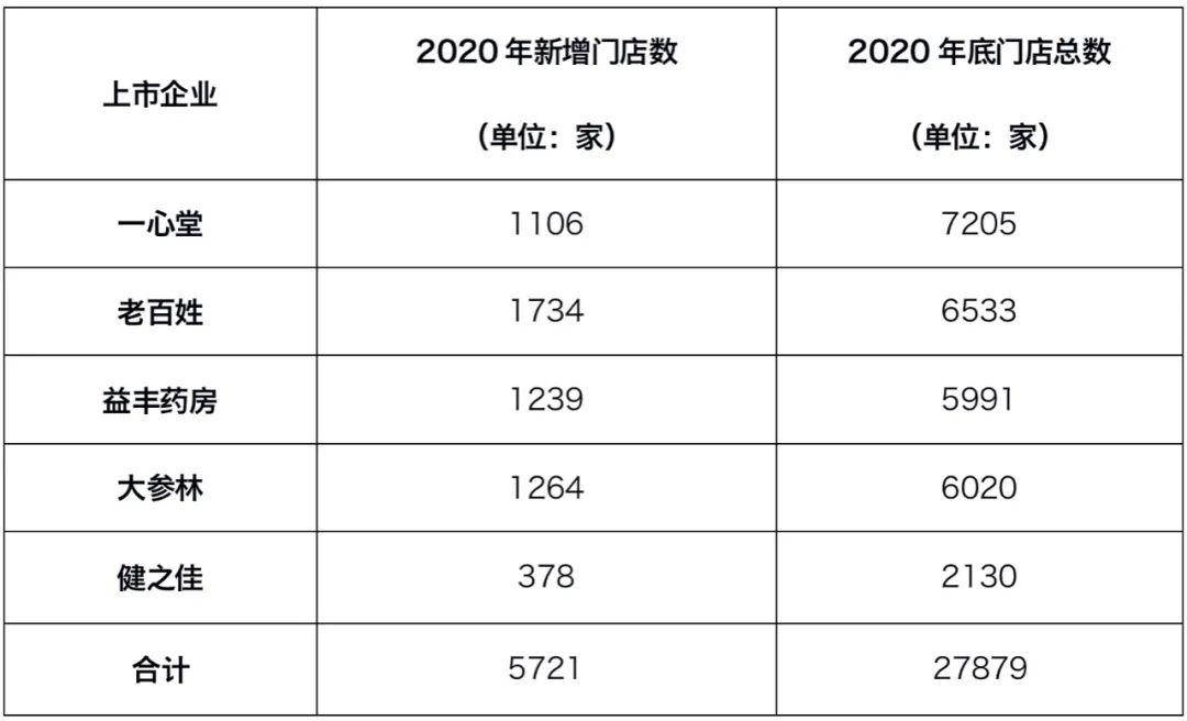 """药店并购潮涨!3年内新增7个""""上市公司""""!"""