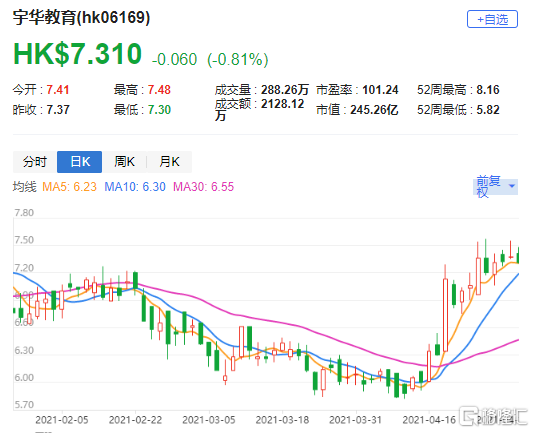 """花旗:上调宇华教育(6169.HK)目标价至10港元 评级""""买入"""""""