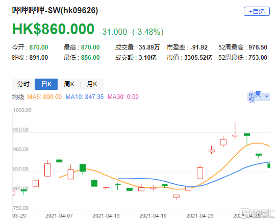 """瑞信:维持哔哩哔哩(9626.HK)""""跑赢大市""""评级 目标价1080港元"""