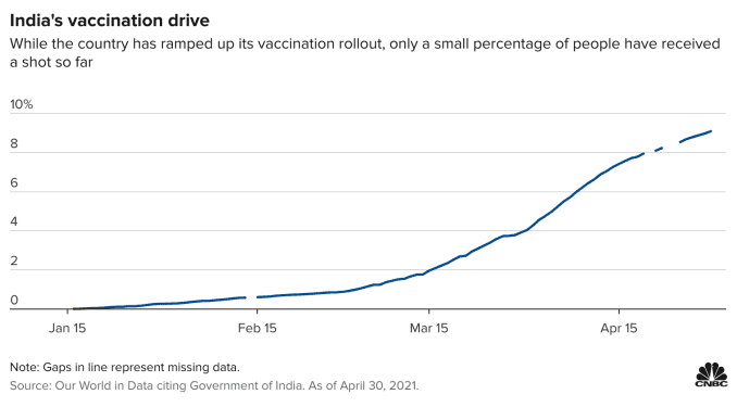 印度自今年1月开始进行大规模疫苗接种,目前仅有不到10%的成年人接种疫苗。