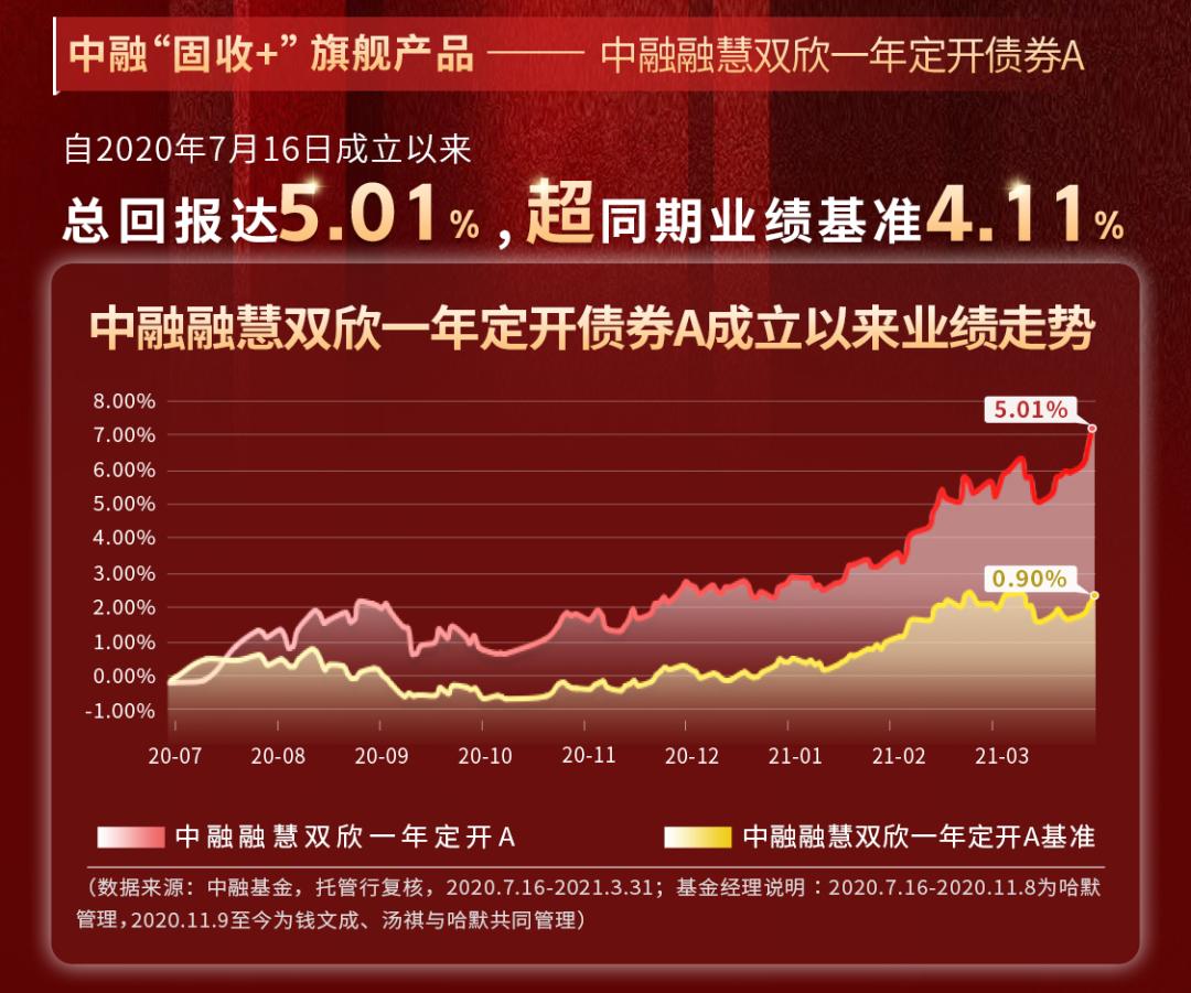 """中融基金钱文成:""""两分半""""选股 追求确定性"""