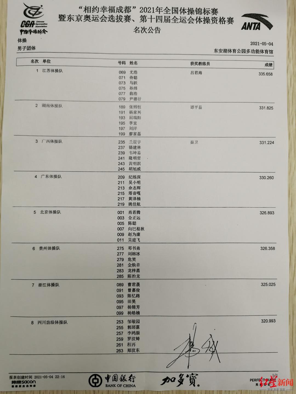 全国体操锦标赛:江苏队斩获男团冠军,四川队拿到今年全运会决赛门票