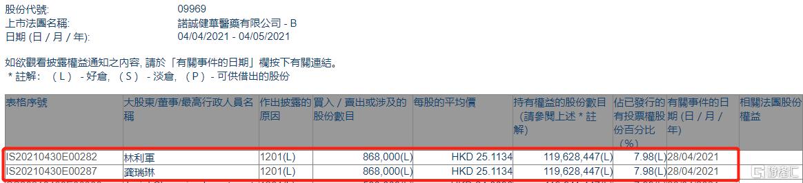 诺诚健华-B(09969.HK)遭股东林利军减持86.8万股